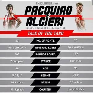 Pacquiao vs. Algieri Tale of the Tape